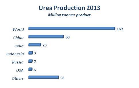 how to use liquid urea fertilizer